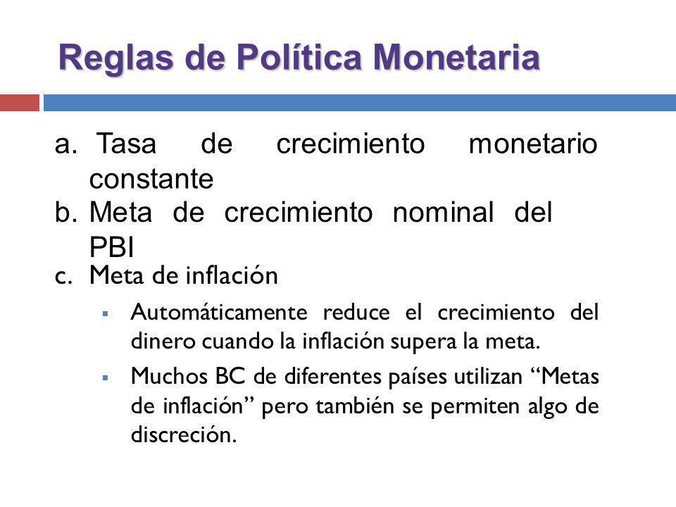 Reglas de Política Monetaria