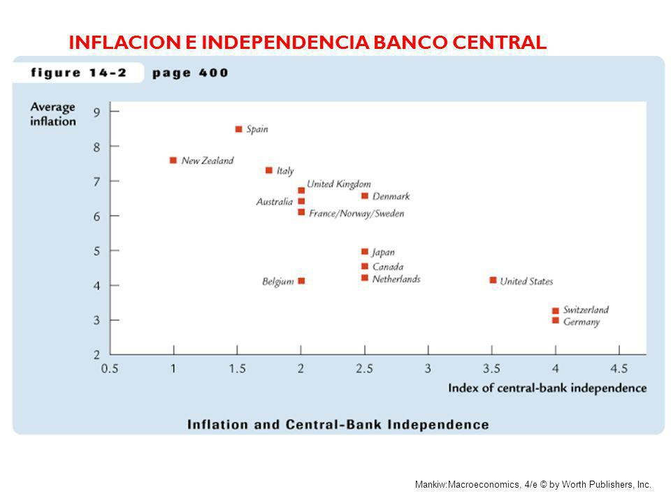 INFLACION E INDEPENDENCIA BANCO CENTRAL