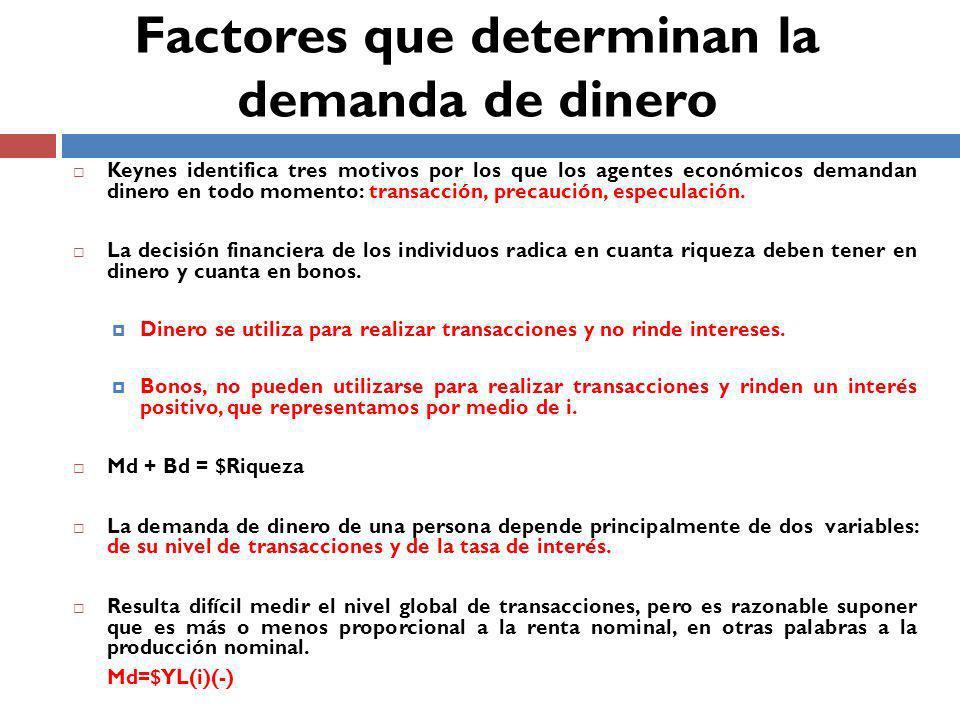 Factores que determinan la demanda de dinero