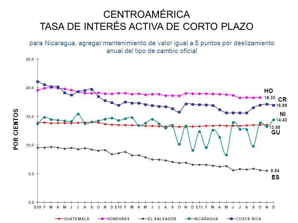 CENTROAMÉRICA TASA DE INTERÉS ACTIVA DE CORTO PLAZO