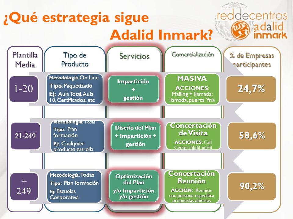 ¿Qué estrategia sigue Adalid Inmark