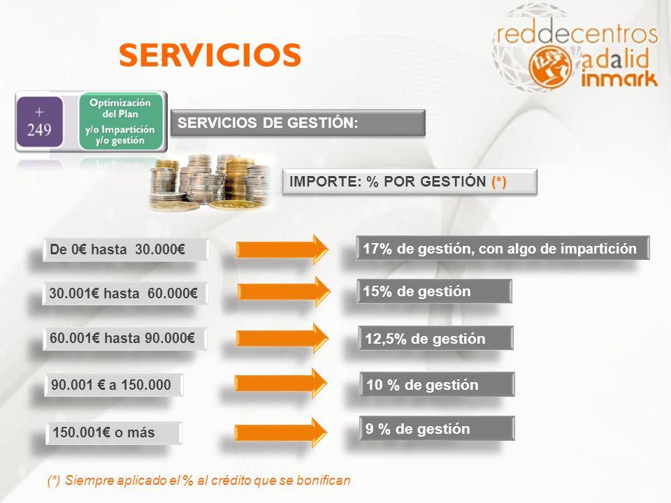 SERVICIOS SERVICIOS DE GESTIÓN: IMPORTE: % POR GESTIÓN (*)