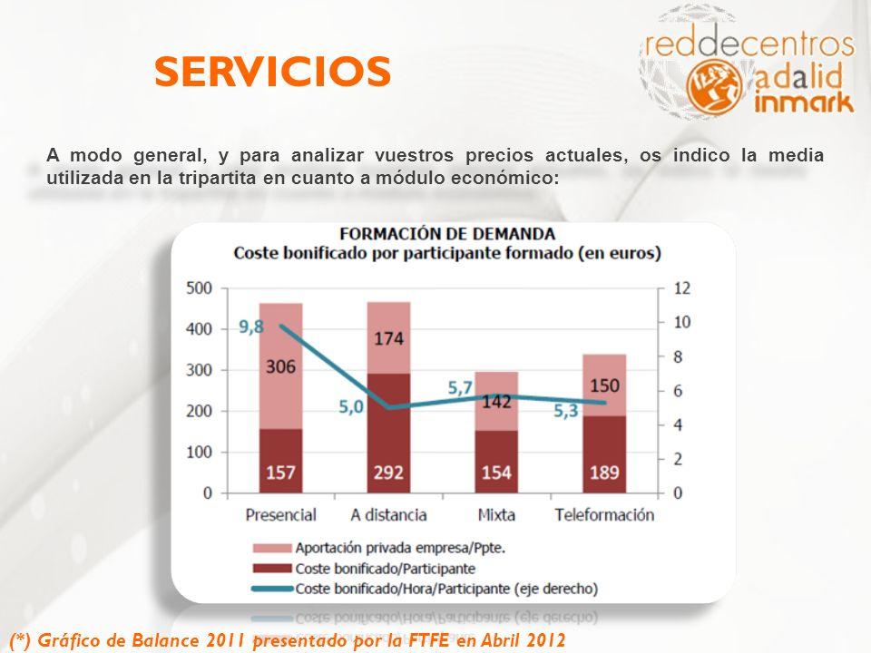 SERVICIOS A modo general, y para analizar vuestros precios actuales, os indico la media utilizada en la tripartita en cuanto a módulo económico: