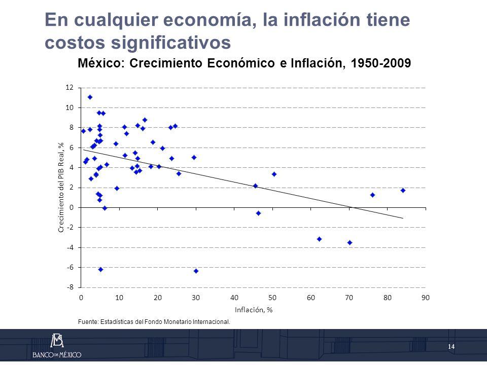México: Crecimiento Económico e Inflación, 1950-2009