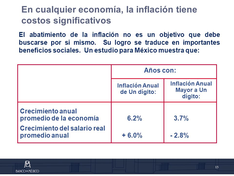 Inflación Anual Mayor a Un dígito: Inflación Anual de Un dígito: