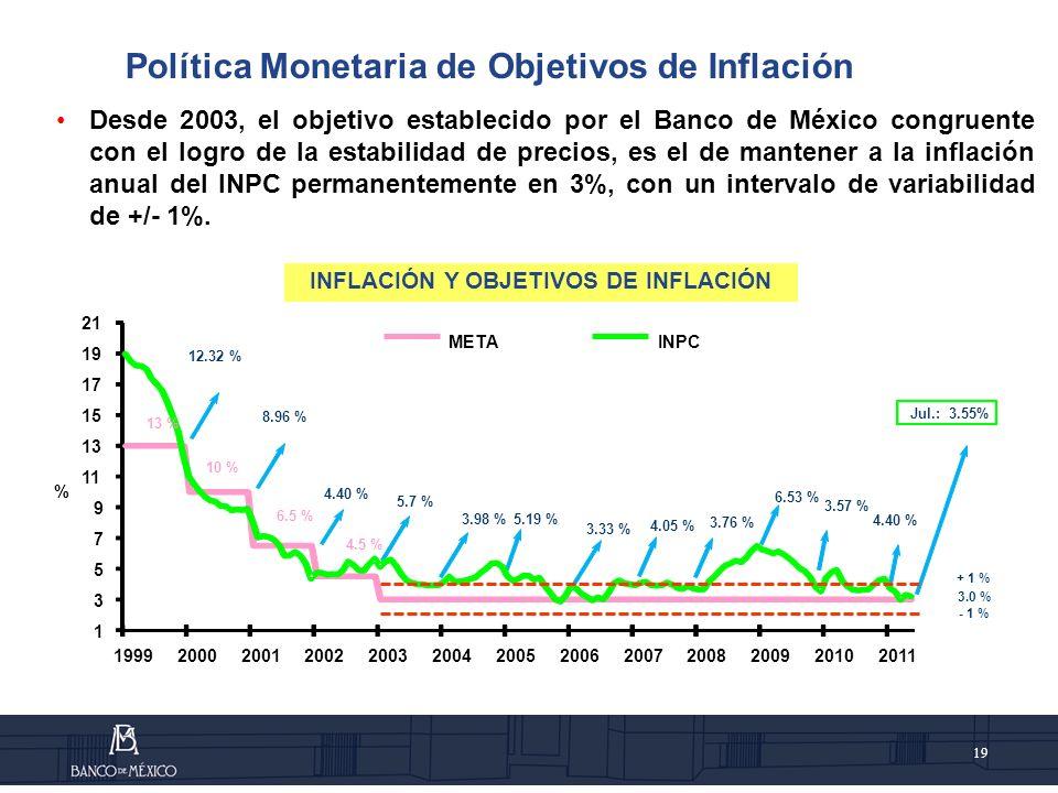 INFLACIÓN Y OBJETIVOS DE INFLACIÓN