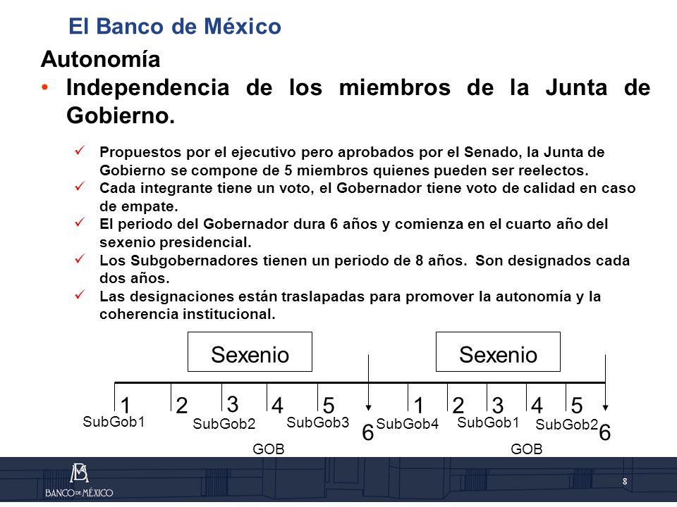 Independencia de los miembros de la Junta de Gobierno.