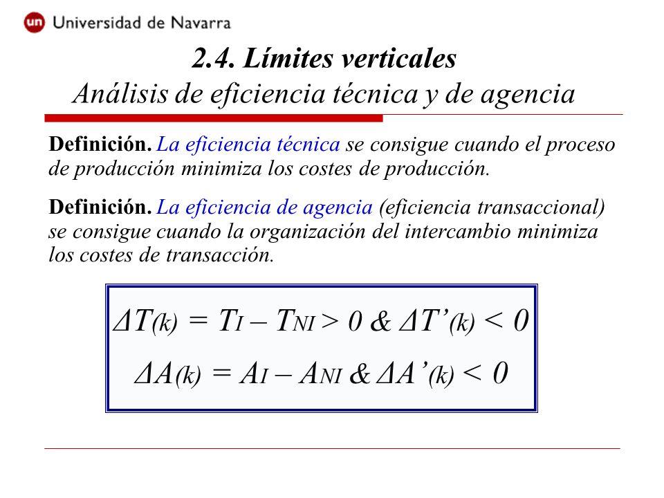 ΔT(k) = TI – TNI > 0 & ΔT'(k) < 0