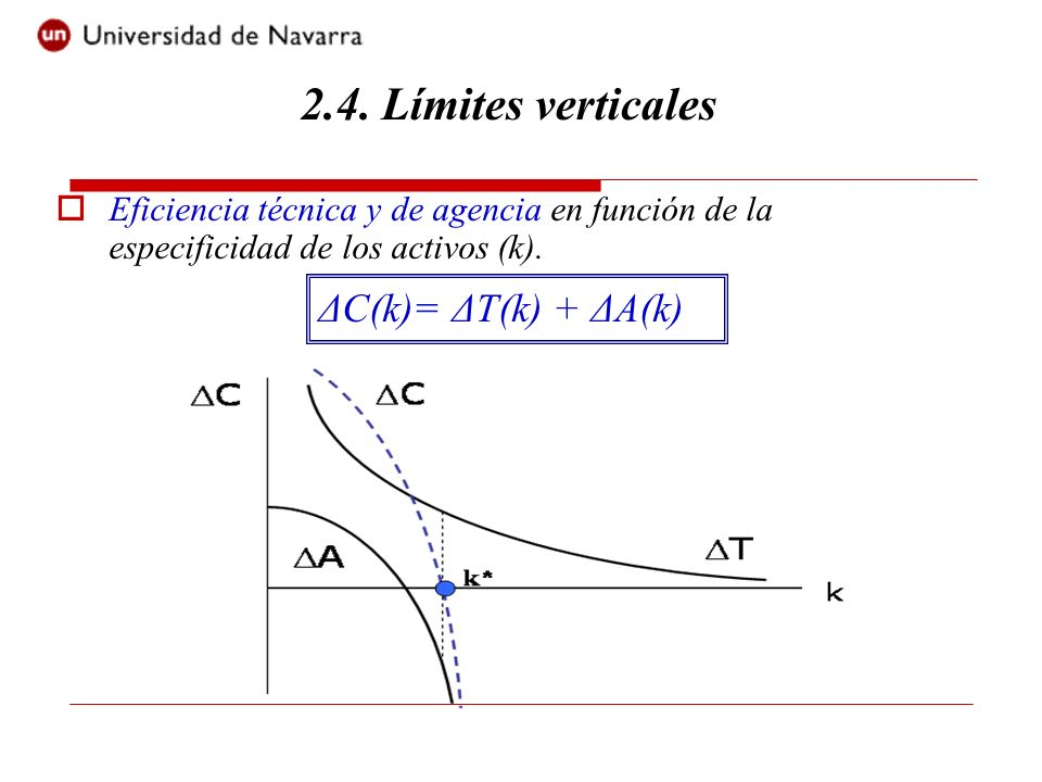 2.4. Límites verticales ΔC(k)= ΔT(k) + ΔA(k)