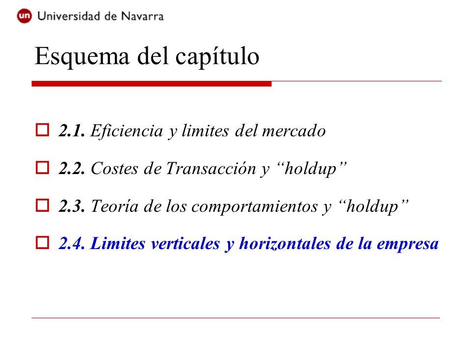 Esquema del capítulo 2.1. Eficiencia y limites del mercado
