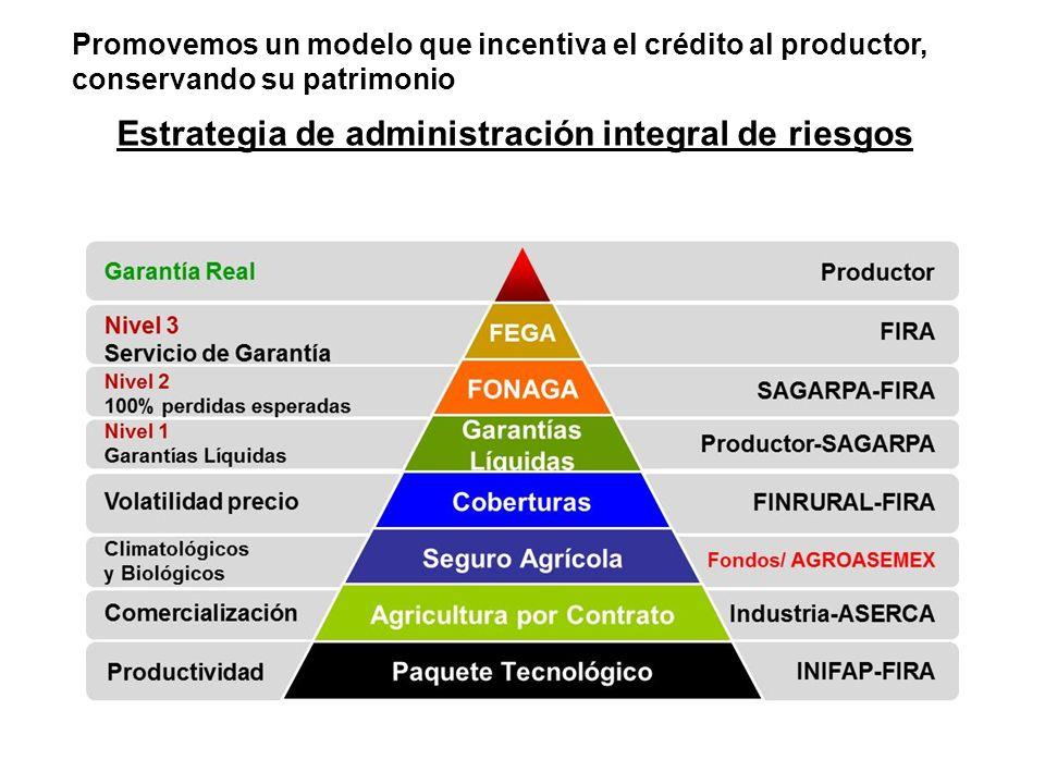 Estrategia de administración integral de riesgos