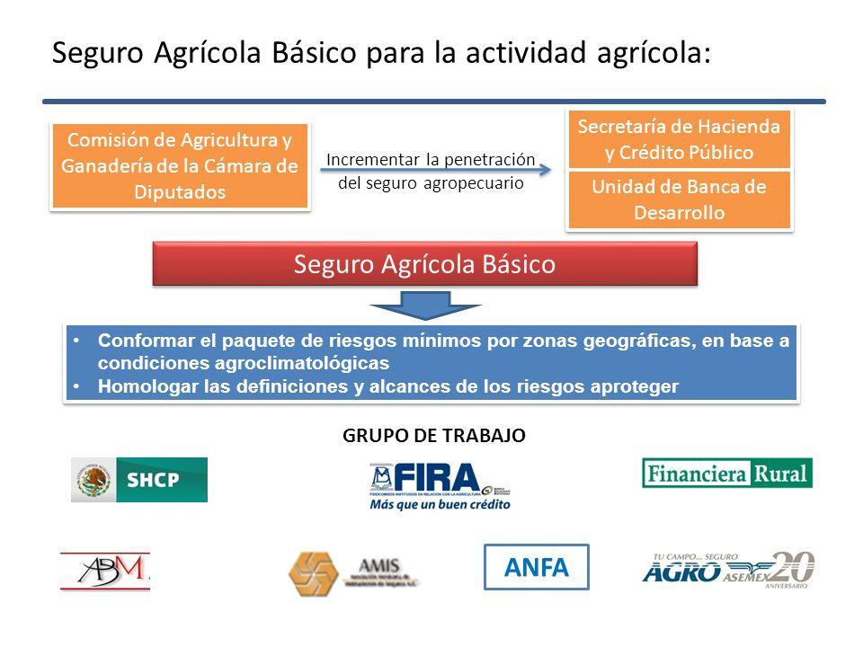 Seguro Agrícola Básico para la actividad agrícola: