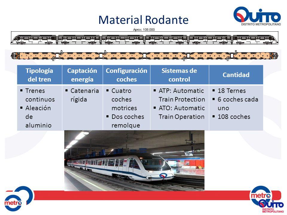 Material Rodante Tipología del tren Captación energía