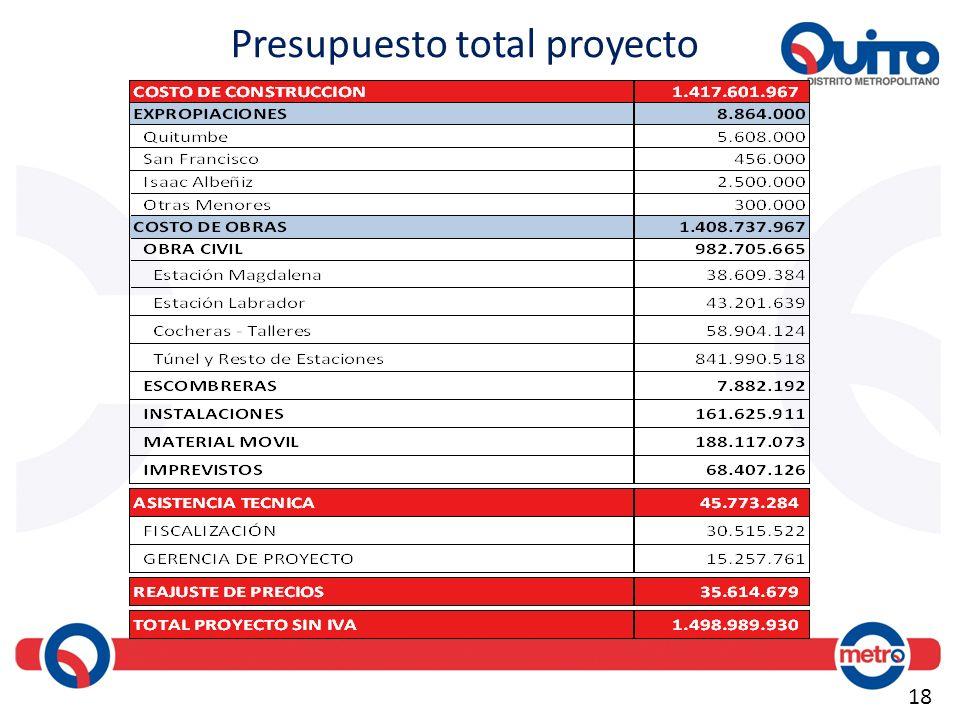 Presupuesto total proyecto