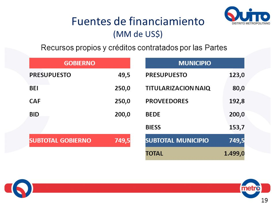 Fuentes de financiamiento (MM de US$)