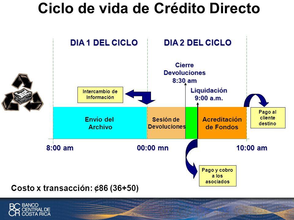 Ciclo de vida de Crédito Directo