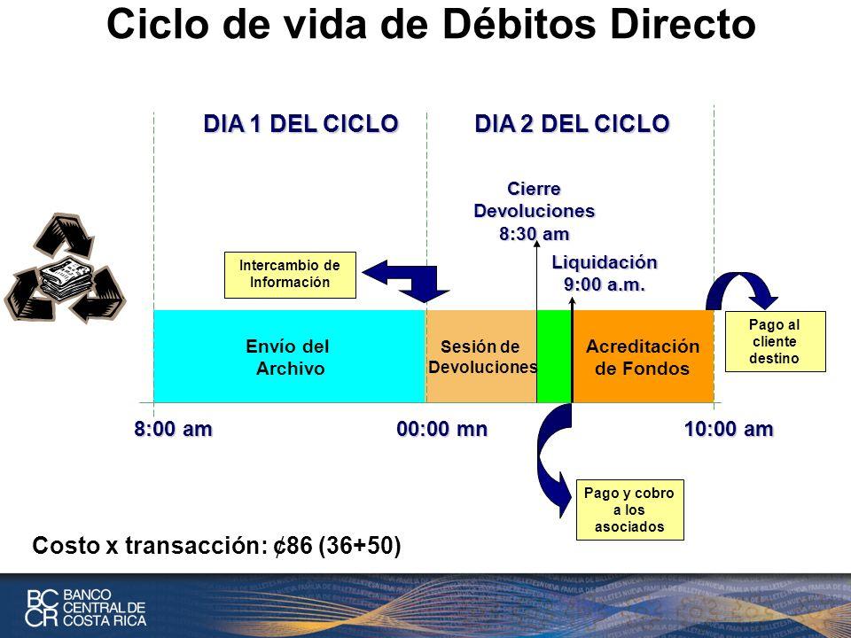 Ciclo de vida de Débitos Directo