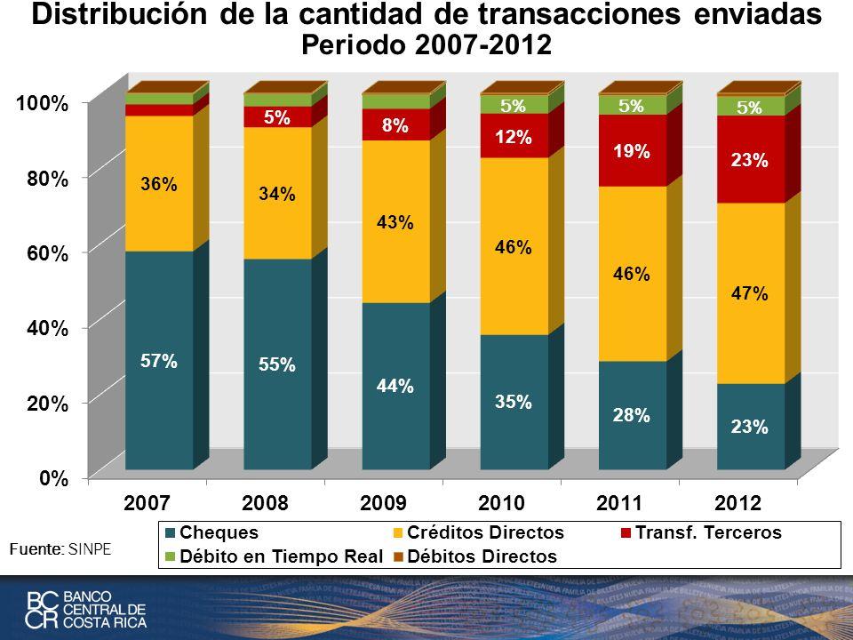 Distribución de la cantidad de transacciones enviadas Periodo 2007-2012