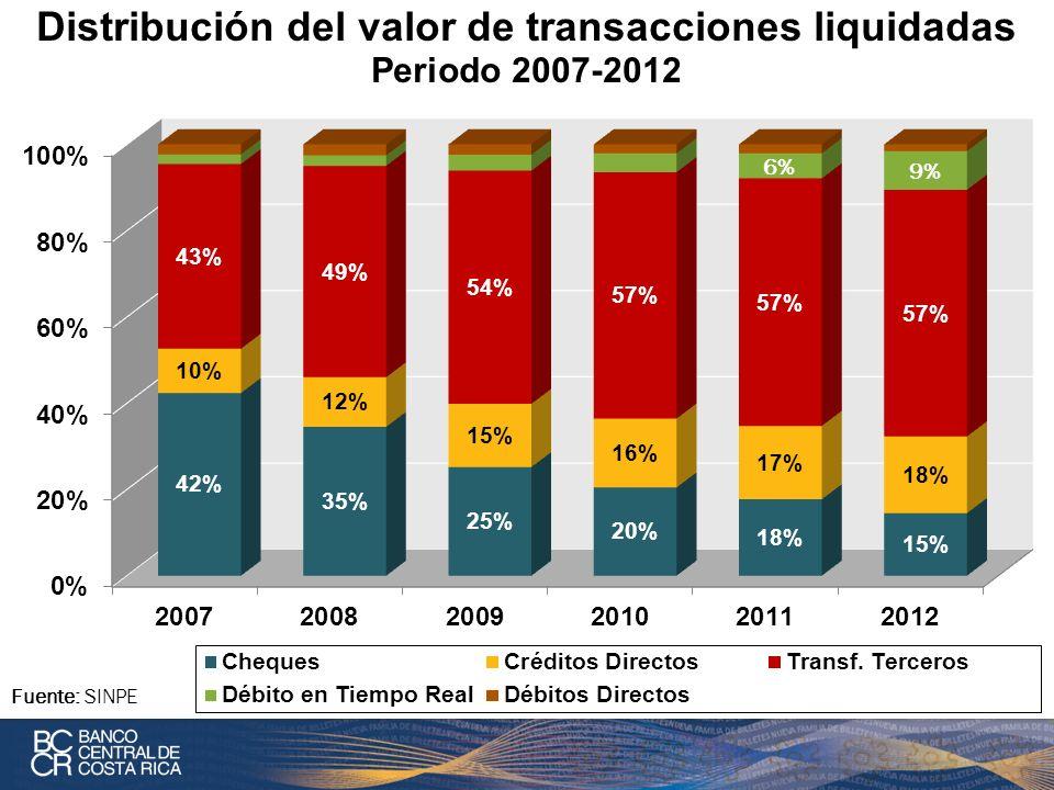 Distribución del valor de transacciones liquidadas