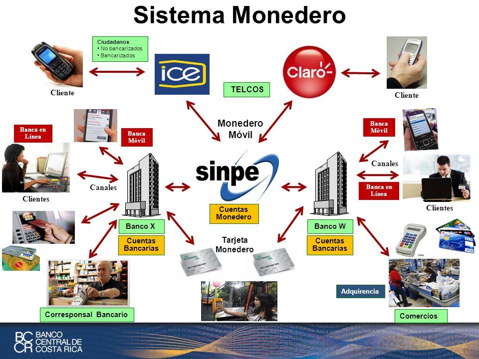Sistema Monedero Monedero Móvil Cliente TELCOS Canales Canales