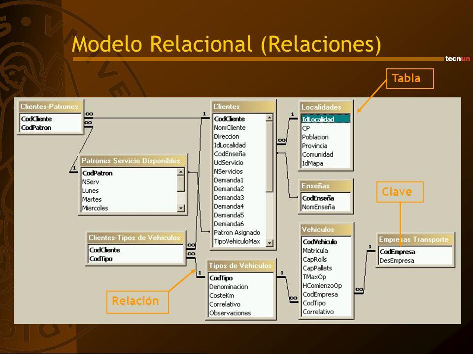 Modelo Relacional (Relaciones)