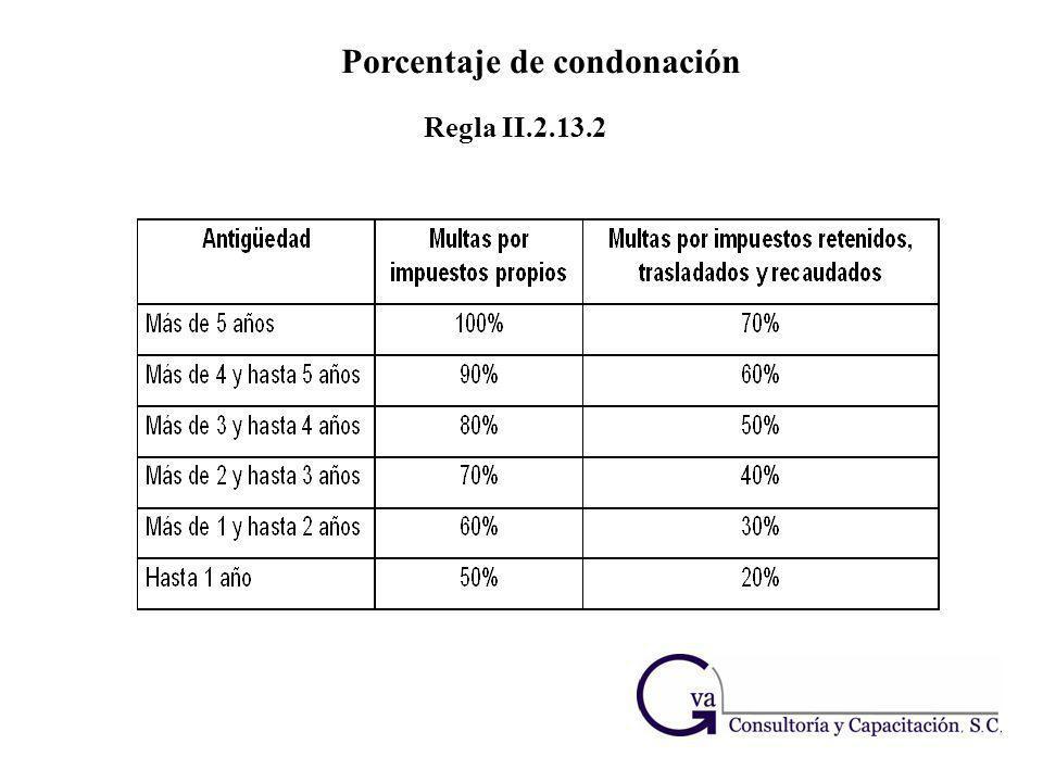 Porcentaje de condonación