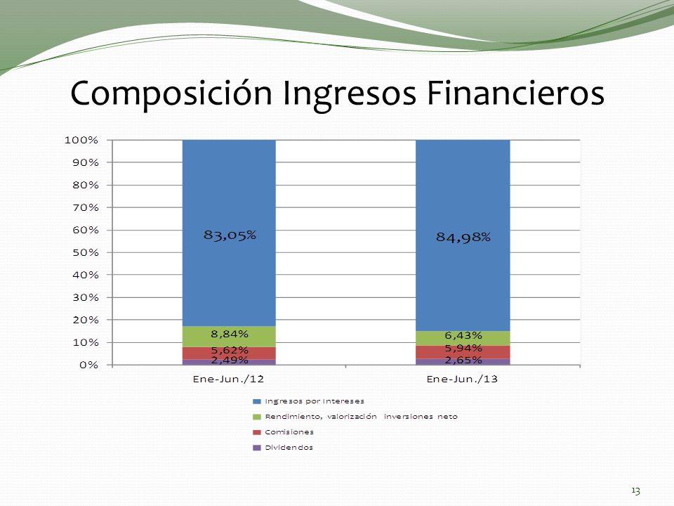 Composición Ingresos Financieros