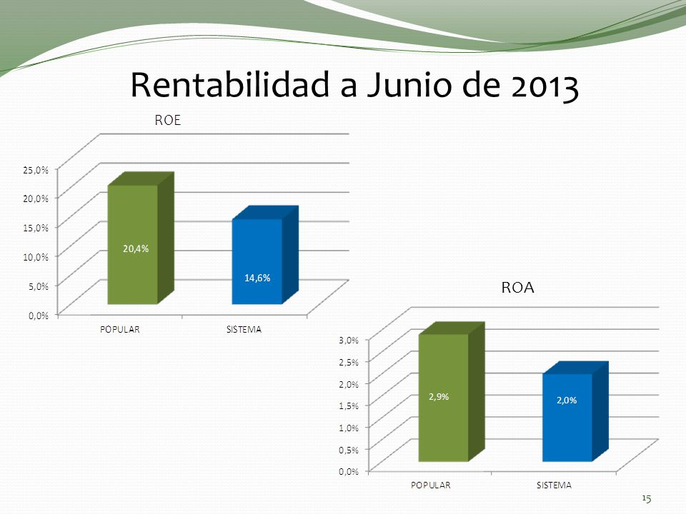 Rentabilidad a Junio de 2013