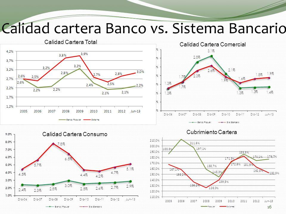 Calidad cartera Banco vs. Sistema Bancario