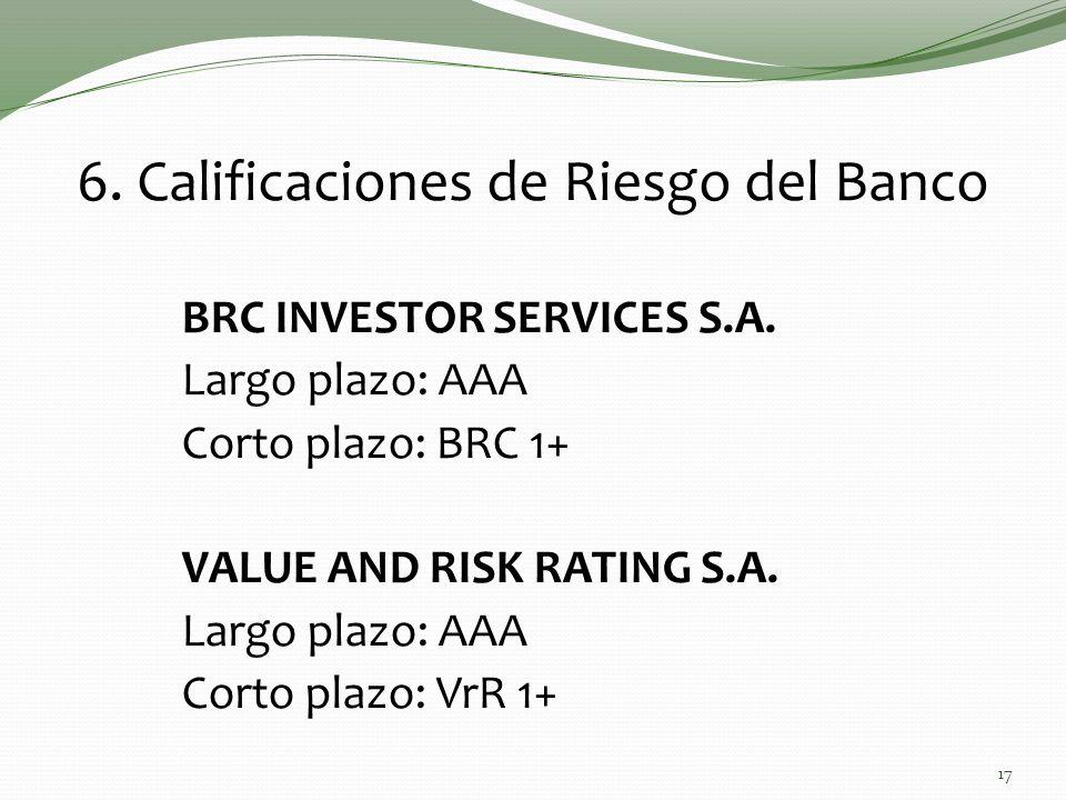 6. Calificaciones de Riesgo del Banco