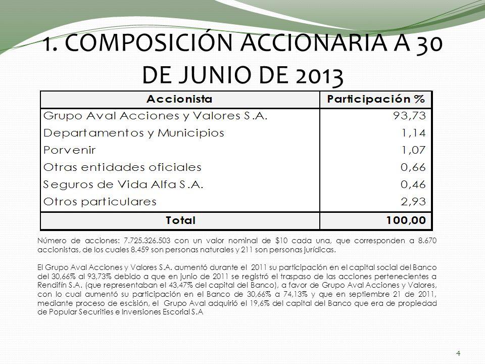 1. COMPOSICIÓN ACCIONARIA A 30 DE JUNIO DE 2013
