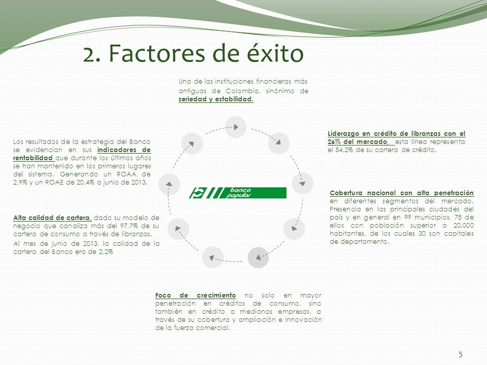3/29/2017 2. Factores de éxito. Una de las instituciones financieras más. antiguas de Colombia, sinónimo de seriedad y estabilidad.