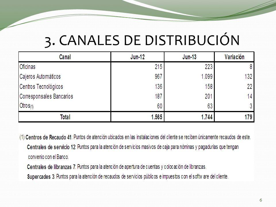 3. CANALES DE DISTRIBUCIÓN