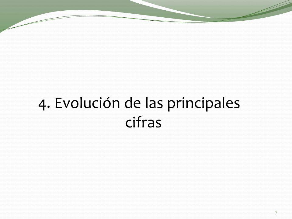 4. Evolución de las principales cifras