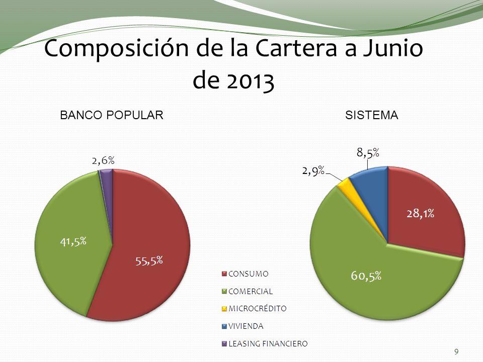 Composición de la Cartera a Junio de 2013