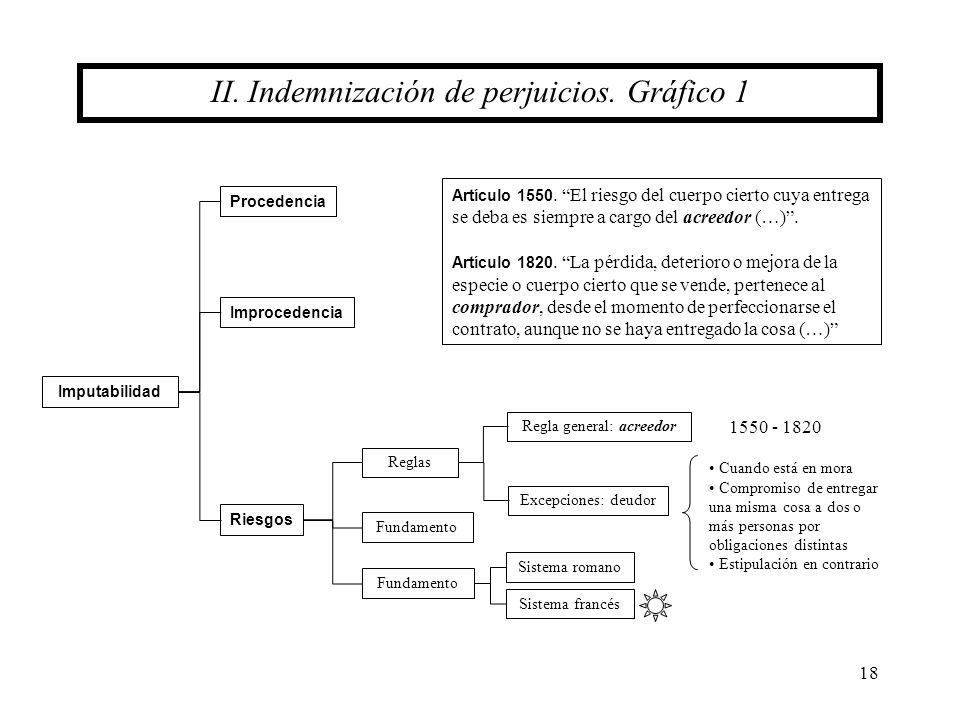 II. Indemnización de perjuicios. Gráfico 1