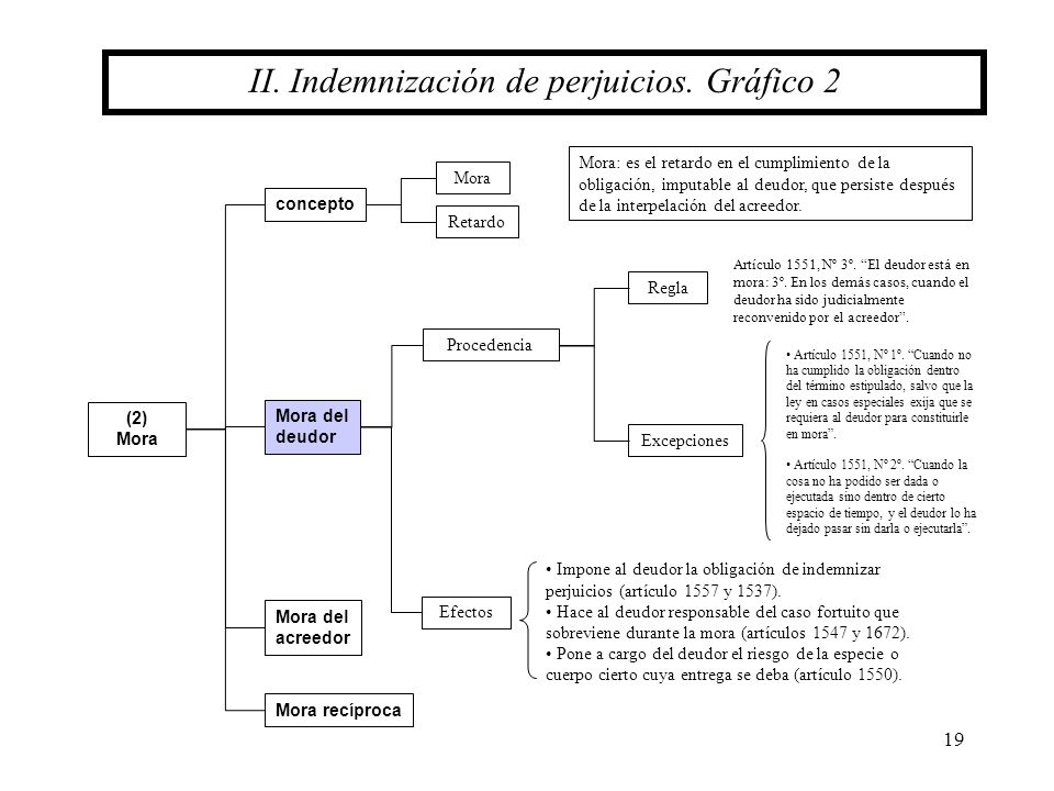 II. Indemnización de perjuicios. Gráfico 2