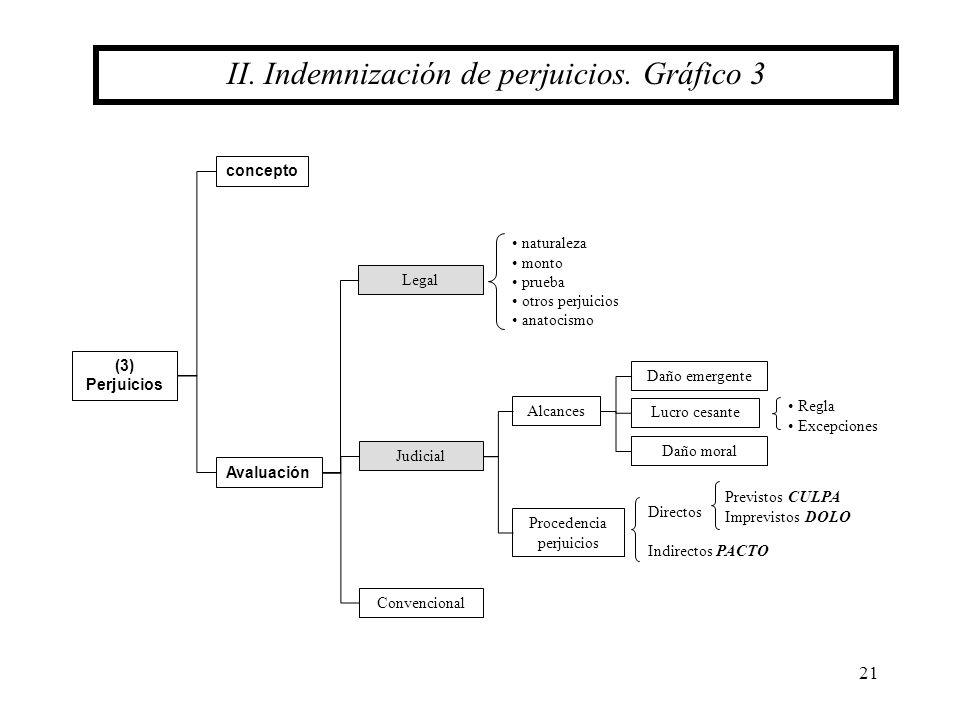 II. Indemnización de perjuicios. Gráfico 3