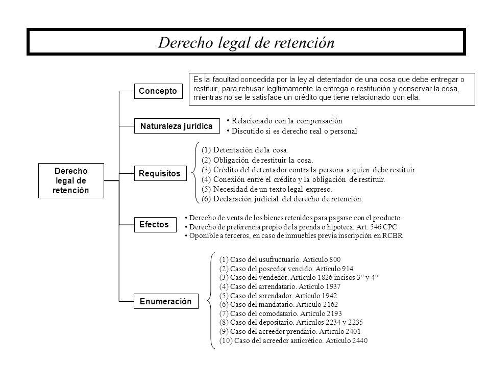 Derecho legal de retención