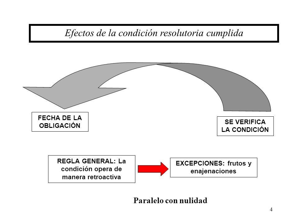 Efectos de la condición resolutoria cumplida