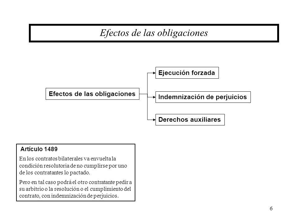 Efectos de las obligaciones