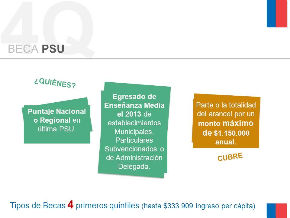 Puntaje Nacional o Regional en última PSU.