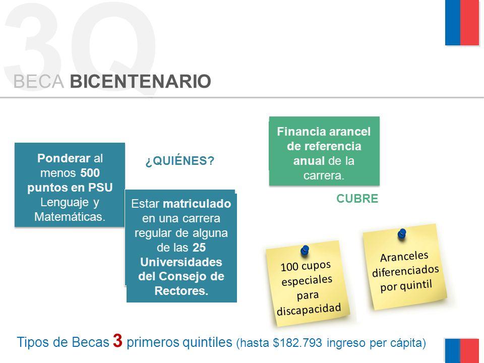 3Q BECA BICENTENARIO. Financia arancel de referencia anual de la carrera. Ponderar al menos 500 puntos en PSU Lenguaje y Matemáticas.
