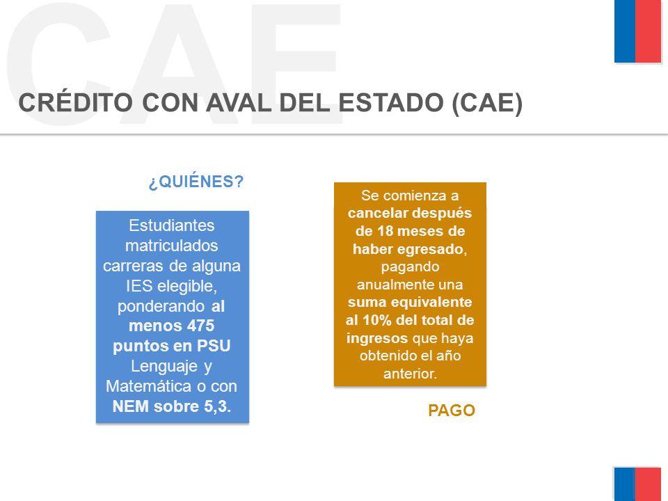 CAE CRÉDITO CON AVAL DEL ESTADO (CAE) ¿QUIÉNES