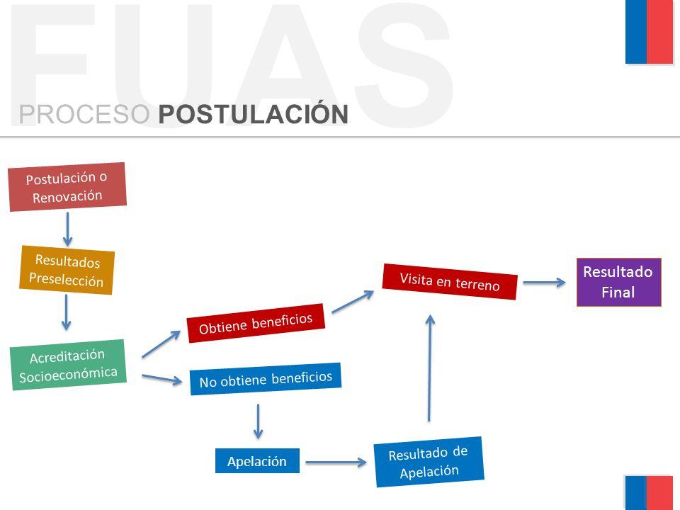 FUAS PROCESO POSTULACIÓN Resultado Final Postulación o Renovación