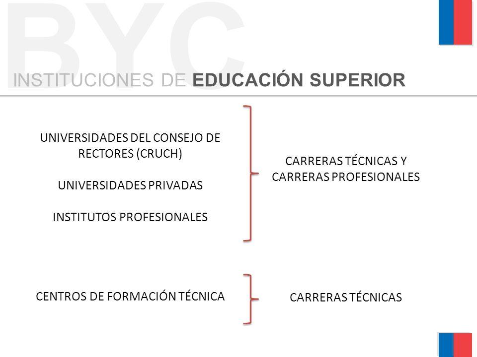 BYC INSTITUCIONES DE EDUCACIÓN SUPERIOR