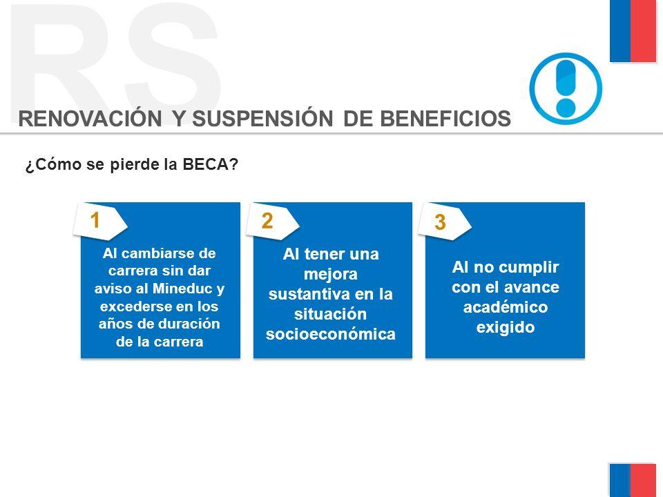 RS RENOVACIÓN Y SUSPENSIÓN DE BENEFICIOS 1 2 3