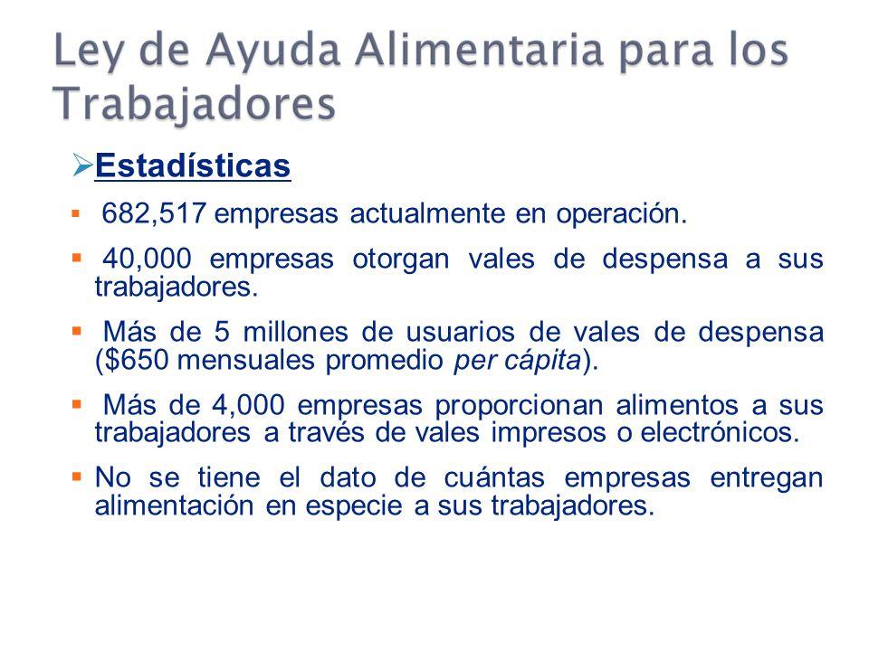 Estadísticas 682,517 empresas actualmente en operación. 40,000 empresas otorgan vales de despensa a sus trabajadores.