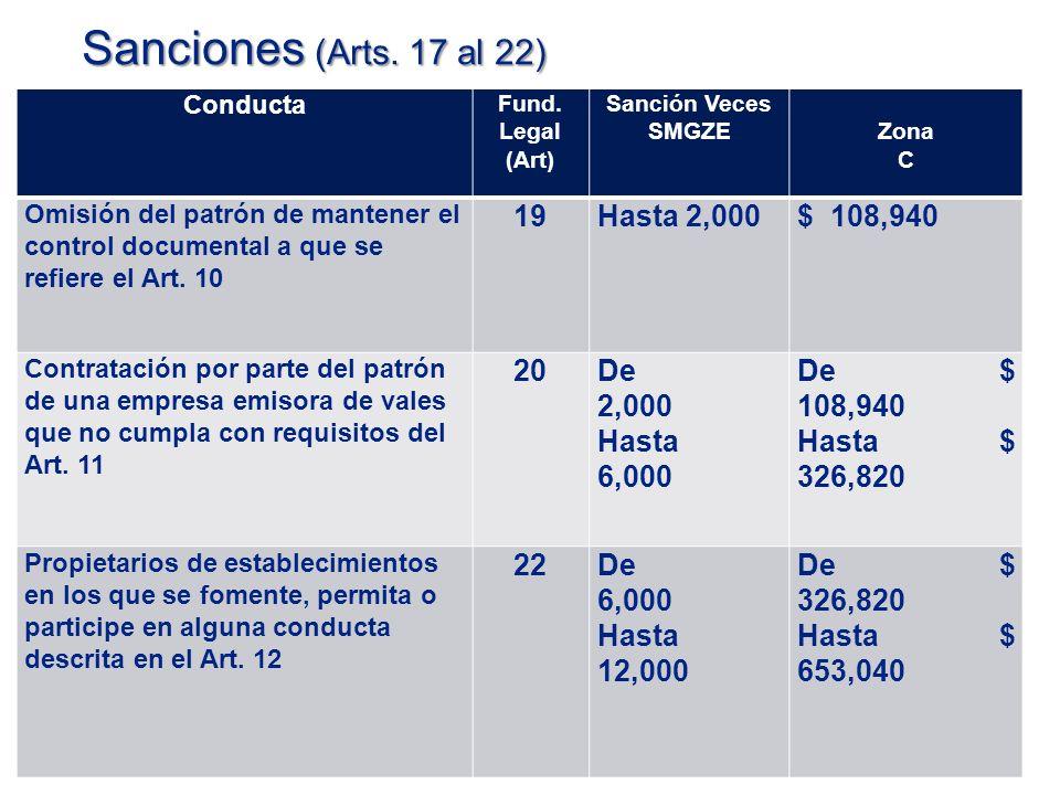 Sanciones (Arts. 17 al 22) 19 Hasta 2,000 $ 108,940 20 De 2,000