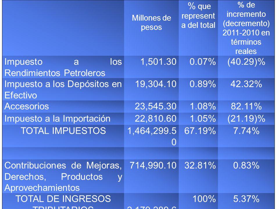 Impuesto a los Rendimientos Petroleros 1,501.30 0.07% (40.29)%